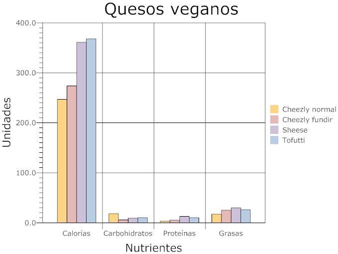 gráfica de nutrientes en quesos veganos