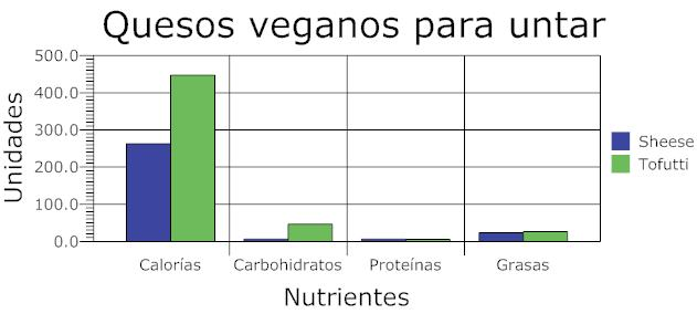 gráfica nutricional de quesos veganos para untar