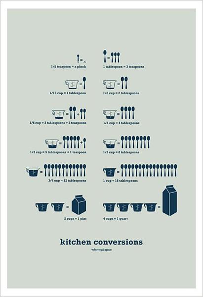 cuadros con tablas de conversión en cocina