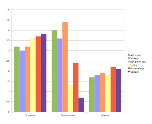 gráfica de nutrientes en leches vegetales