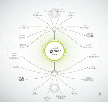 Foodpairing: verduras que comparten compuestos con la berenjena cocida