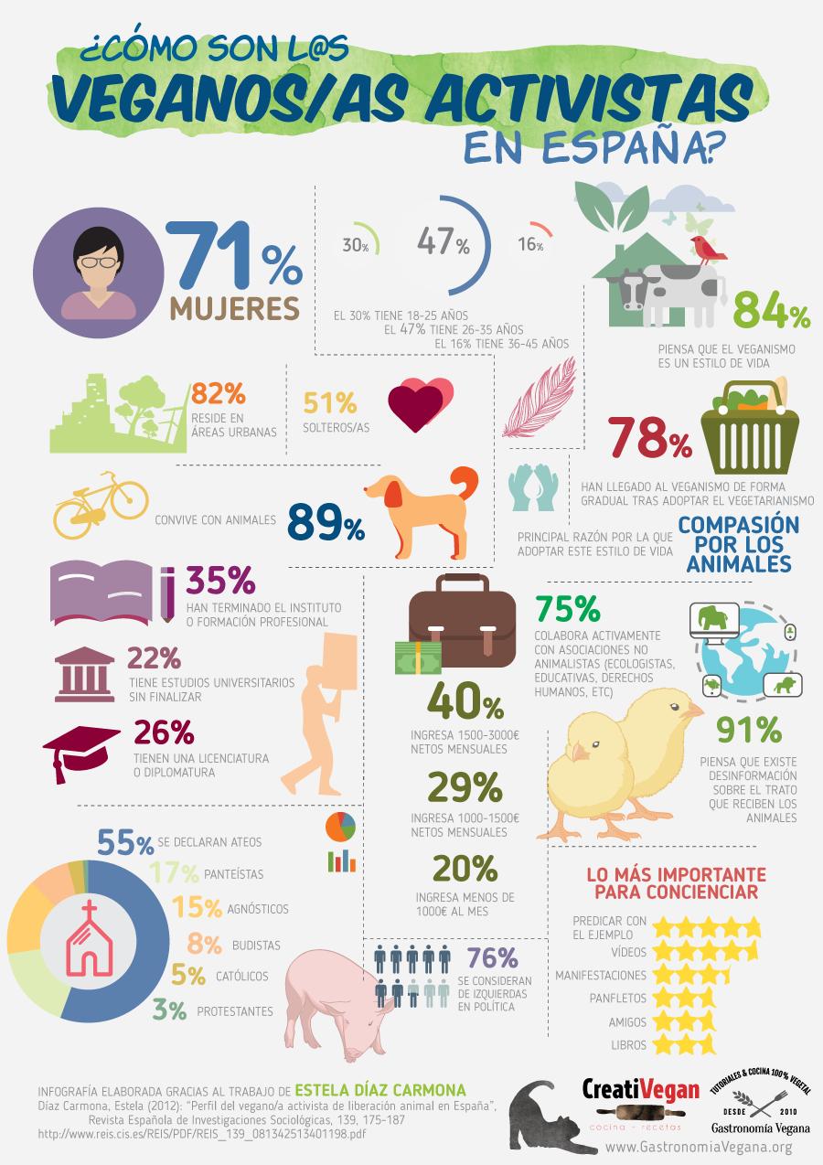 Infografía: ¿Cómo son los veganos activistas en España? - GastronomiaVegana.org