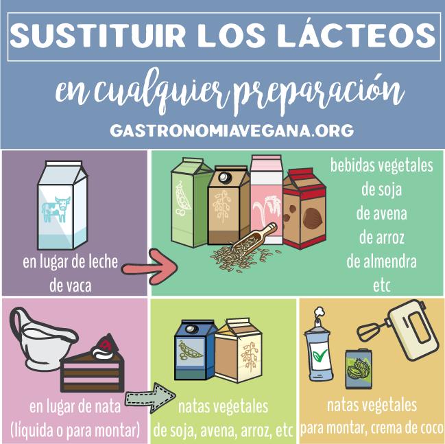Cómo sustituir los lácteos en cualquier preparación - GastronomiaVegana.org